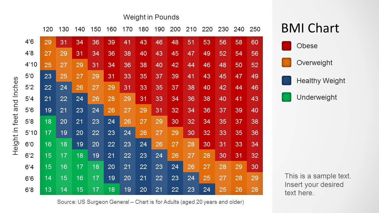 bmi chart pounds